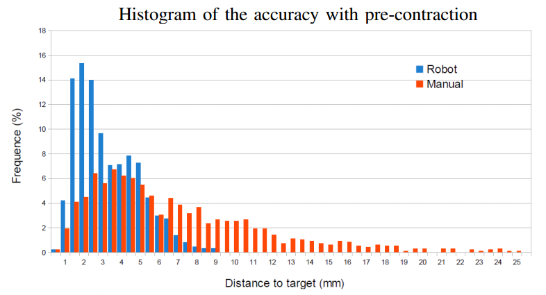Histogram of the accuracy with pre-contractions