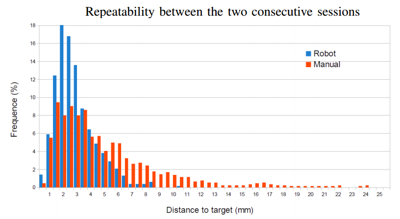 Repeatability between the two consecutive sessions